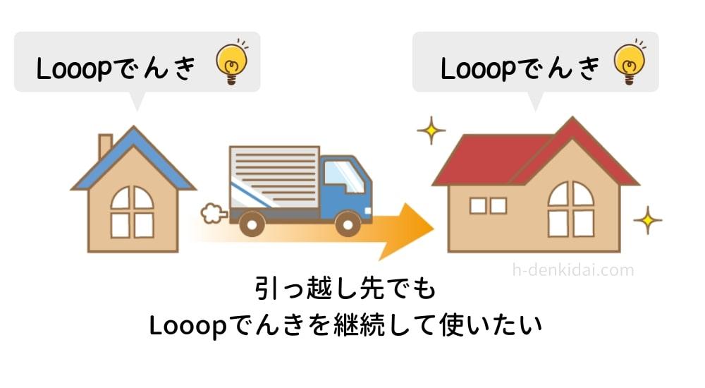 現在Looopでんきを契約中で、引っ越し先でもLooopでんきを使いたい