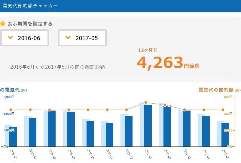 東京電力からLooopでんきに切り替えた後の電気代節約額